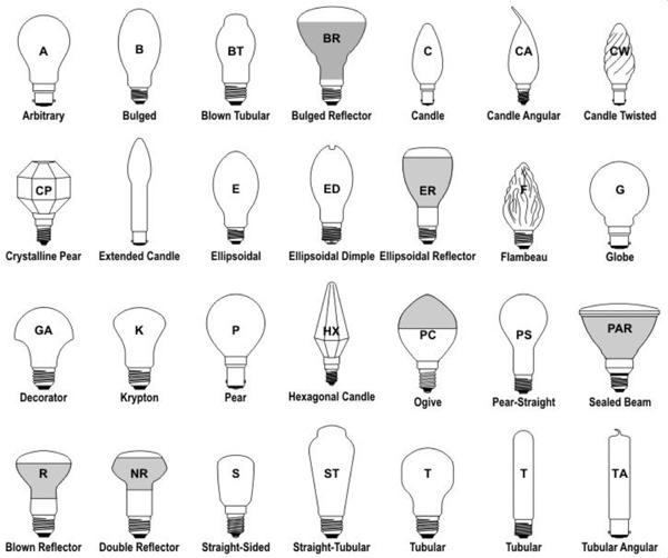 Light Bulb Bases Chart: LIGHT BULB SIZES AND SHAPES, SCREW AND PLUG BASES
